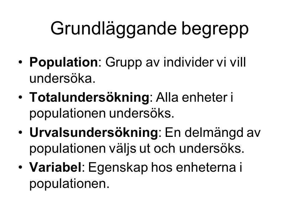 Grundläggande begrepp Population: Grupp av individer vi vill undersöka. Totalundersökning: Alla enheter i populationen undersöks. Urvalsundersökning: