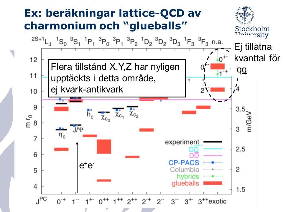 Ex: beräkningar lattice-QCD av charmonium och glueballs e+e-e+e- Ej tillåtna kvanttal för qq Flera tillstånd X,Y,Z har nyligen upptäckts i detta område, ej kvark-antikvark