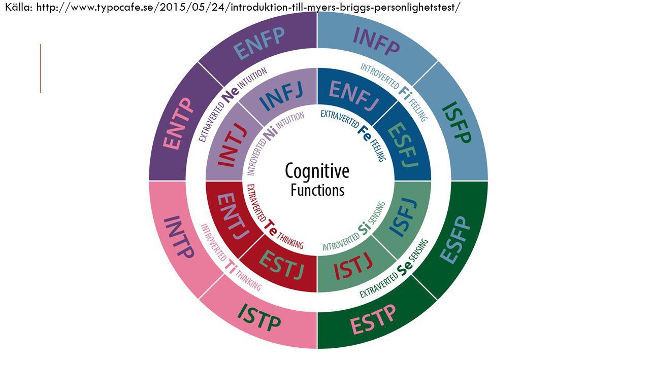 Källa: http://www.typocafe.se/2015/05/24/introduktion-till-myers-briggs-personlighetstest/