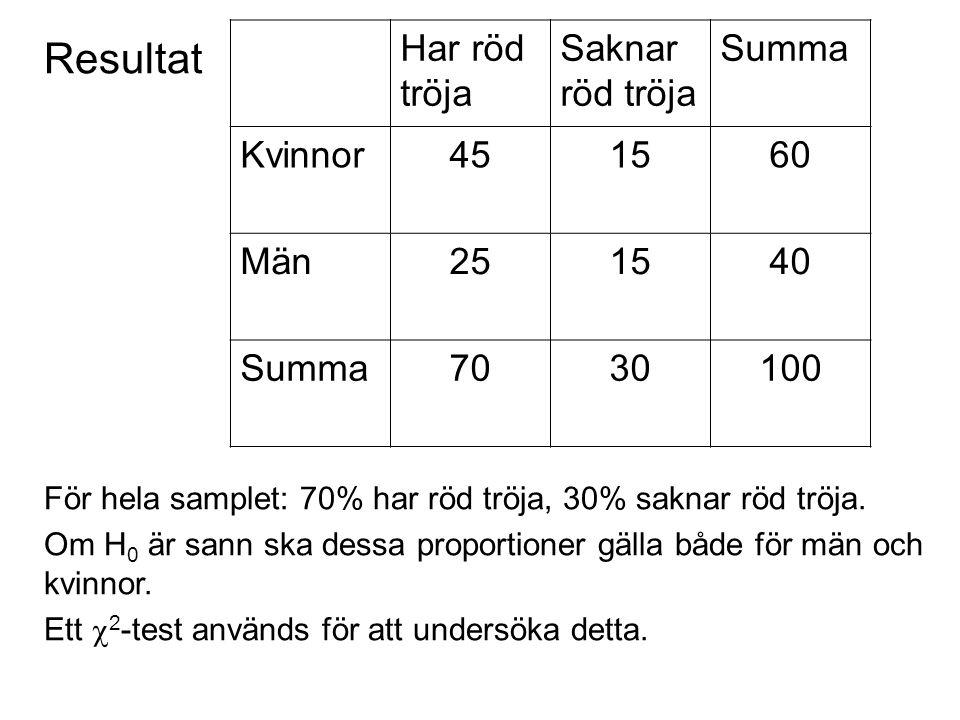 Resultat Har röd tröja Saknar röd tröja Summa Kvinnor451560 Män251540 Summa7030100 För hela samplet: 70% har röd tröja, 30% saknar röd tröja.