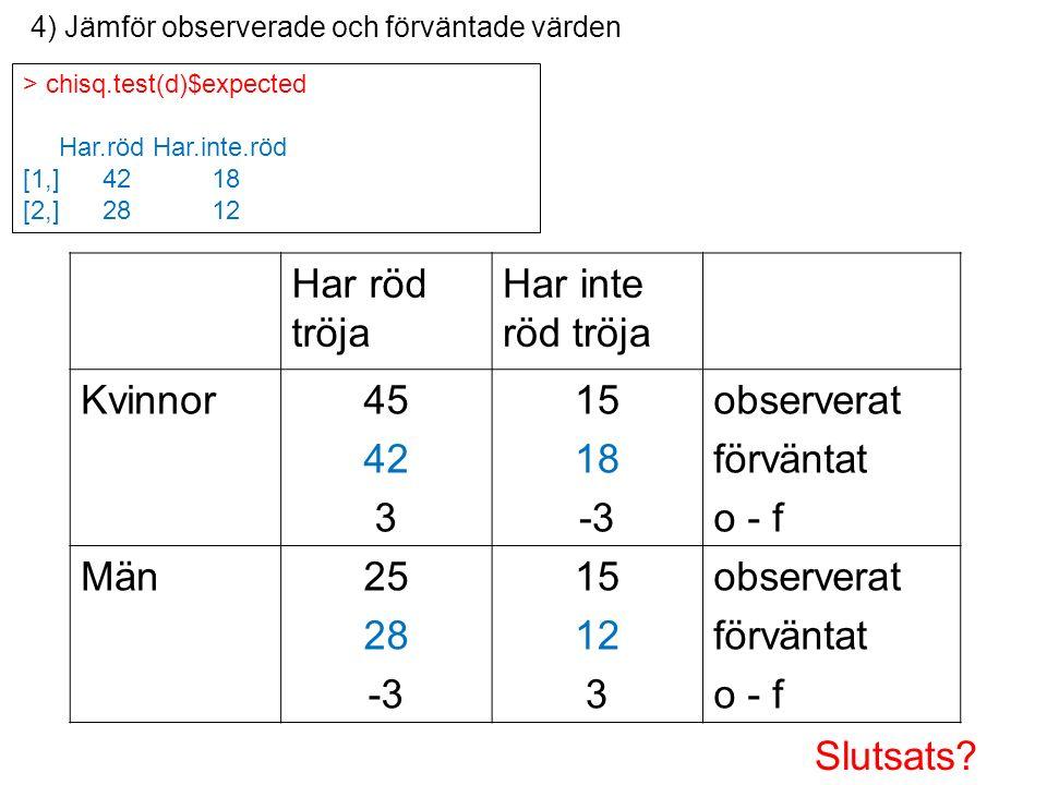 > chisq.test(d)$expected Har.röd Har.inte.röd [1,] 42 18 [2,] 28 12 4) Jämför observerade och förväntade värden Har röd tröja Har inte röd tröja Kvinnor45 42 3 15 18 -3 observerat förväntat o - f Män25 28 -3 15 12 3 observerat förväntat o - f Slutsats?