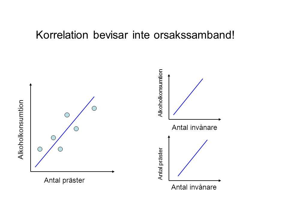Korrelation bevisar inte orsakssamband.