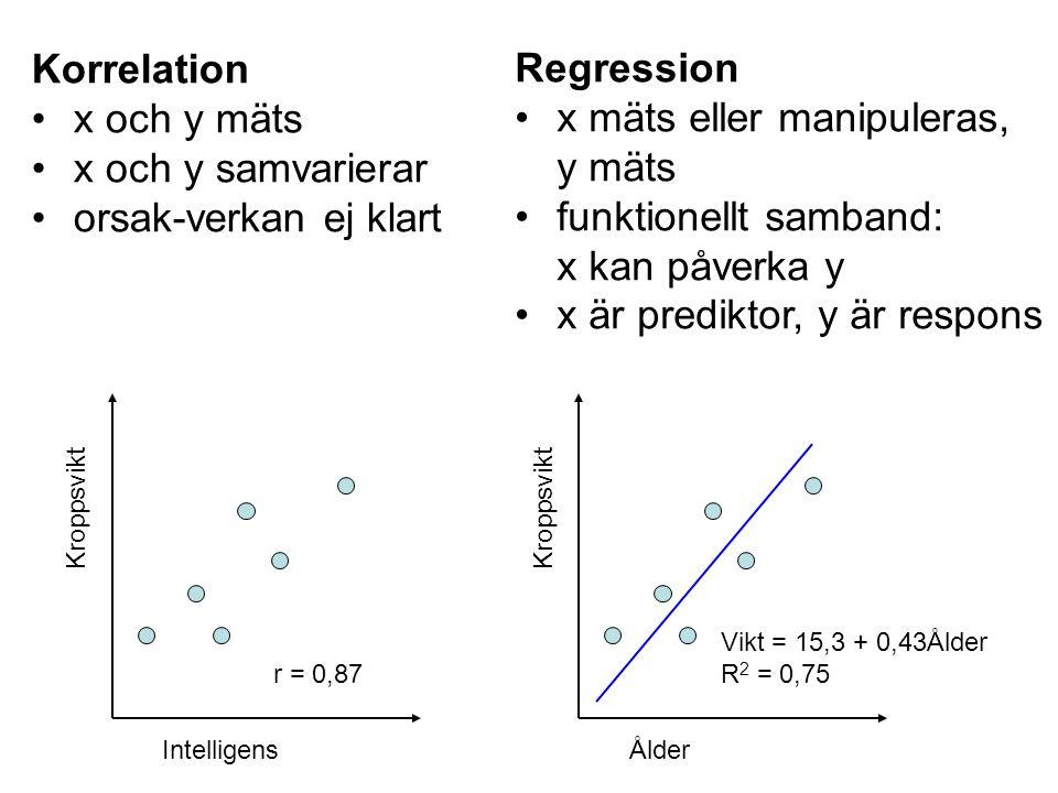 Korrelation x och y mäts x och y samvarierar orsak-verkan ej klart Intelligens Kroppsvikt r = 0,87 Ålder Kroppsvikt Vikt = 15,3 + 0,43Ålder R 2 = 0,75 Regression x mäts eller manipuleras, y mäts funktionellt samband: x kan påverka y x är prediktor, y är respons
