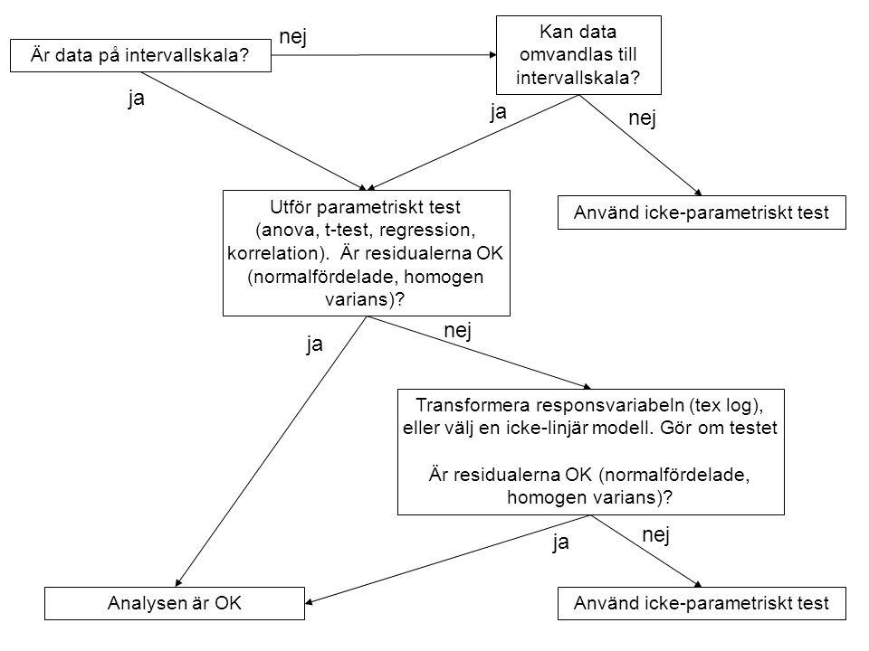 Är data på intervallskala. Utför parametriskt test (anova, t-test, regression, korrelation).
