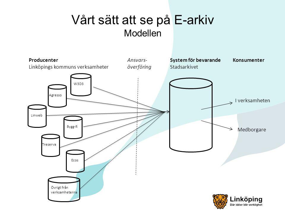 Vårt sätt att se på E-arkiv Modellen System för bevarande Stadsarkivet Producenter Linköpings kommuns verksamheter Konsumenter W3D3 Agresso Linweb Bygg-R Treserva Ecos I verksamheten Medborgare Ansvars- överföring Övrigt från verksamheterna