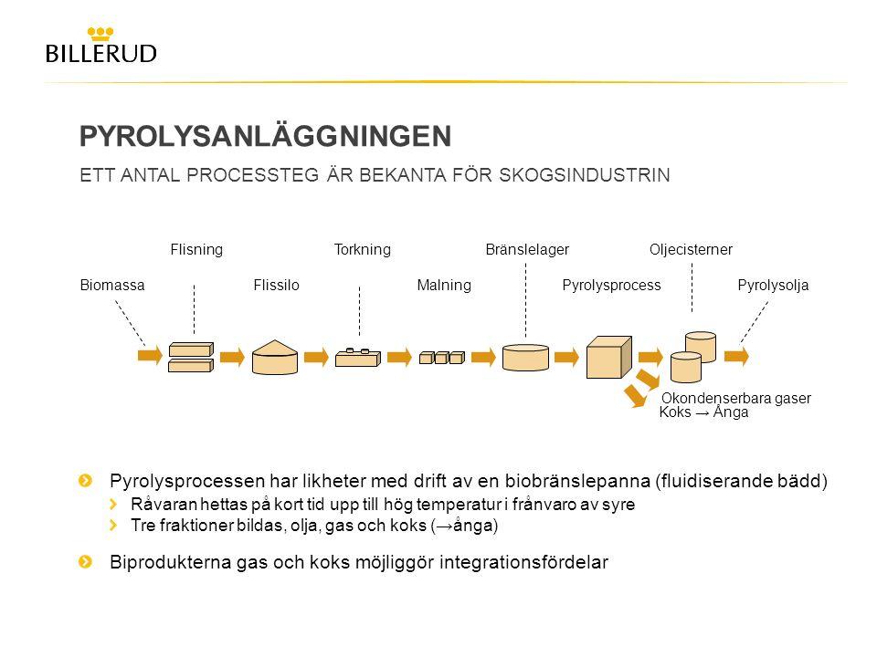 PYROLYSANLÄGGNINGEN ETT ANTAL PROCESSTEG ÄR BEKANTA FÖR SKOGSINDUSTRIN Pyrolysprocessen har likheter med drift av en biobränslepanna (fluidiserande bä