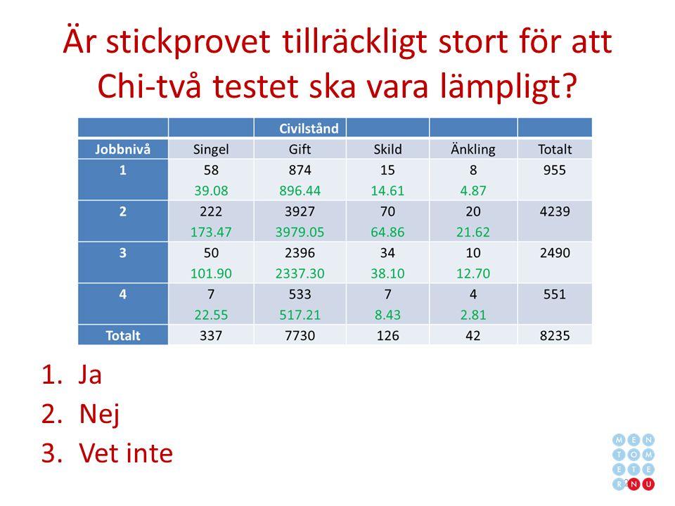 Är stickprovet tillräckligt stort för att Chi-två testet ska vara lämpligt.
