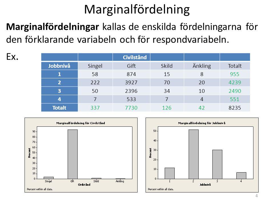Marginalfördelning Marginalfördelningar kallas de enskilda fördelningarna för den förklarande variabeln och för respondvariabeln.
