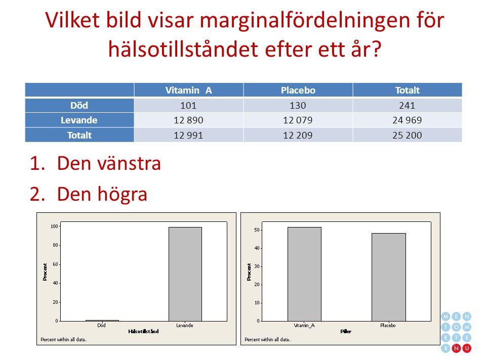 Vilket bild visar marginalfördelningen för hälsotillståndet efter ett år.