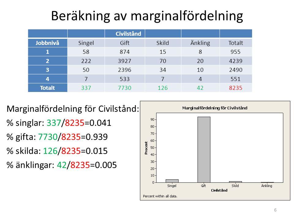 Betingade fördelningar Marginalfördelningar berättar om de kvalitativa variablerna men säger ingenting om deras samband tillvarandra.