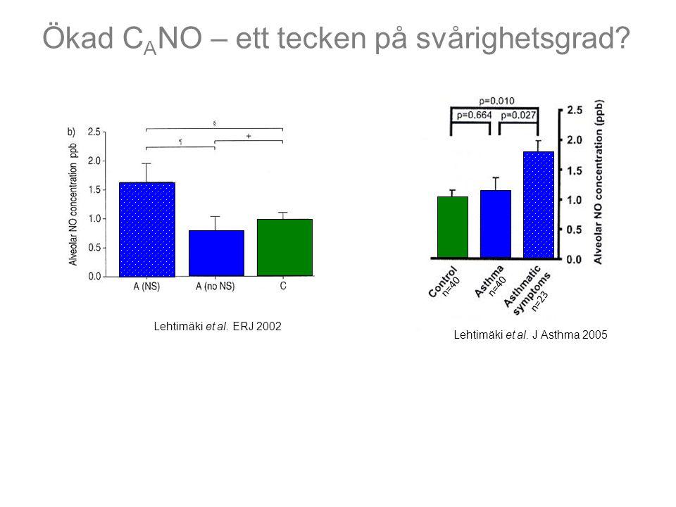 Ökad C A NO – ett tecken på svårighetsgrad? Lehtimäki et al. ERJ 2002 Lehtimäki et al. J Asthma 2005 n=40 n=23