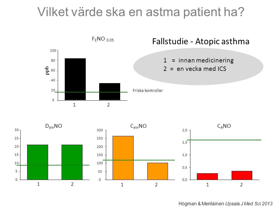 Vilket värde ska en astma patient ha? 1 = innan medicinering 2 = en vecka med ICS Högman & Meriläinen Upsala J Med Sci 2013 0 20 40 60 80 100 F E NO 0