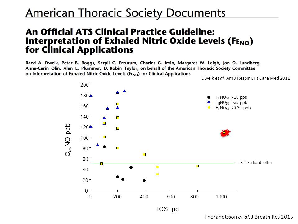 Thorandtsson et al. J Breath Res 2015 02004006008001000 0 20 40 60 80 100 120 140 160 180 200 F E NO 50 <20 ppb F E NO 50 >35 ppb F E NO 50 20-35 ppb