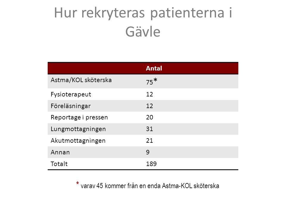 Hur rekryteras patienterna i Gävle Antal Astma/KOL sköterska 75 * Fysioterapeut12 Föreläsningar12 Reportage i pressen20 Lungmottagningen31 Akutmottagn