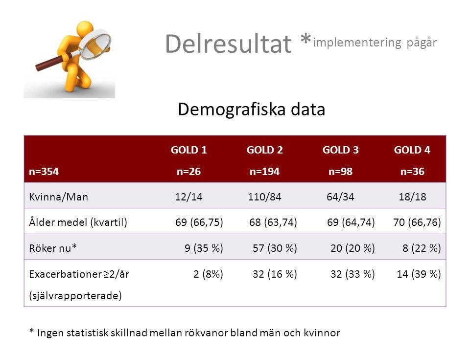 Delresultat * implementering pågår Demografiska data n=354 GOLD 1 n=26 GOLD 2 n=194 GOLD 3 n=98 GOLD 4 n=36 Kvinna/Man12/14110/8464/3418/18 Ålder medel (kvartil)69 (66,75)68 (63,74)69 (64,74)70 (66,76) Röker nu*9 (35 %)57 (30 %)20 (20 %)8 (22 %) Exacerbationer ≥2/år (självrapporterade) 2 (8%)32 (16 %)32 (33 %)14 (39 %) * Ingen statistisk skillnad mellan rökvanor bland män och kvinnor