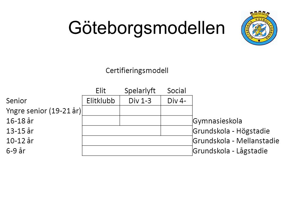 Certifieringsmodell Certifieringskategorier Förening: - Policy - Organisation - Ekonomi Spelare: - Spelarutbildning - Skolsamarbete Ledare: - Utbildning/Fortbildning - Antal Miljö: - Anläggningar - Träningstider Viktiga principer.