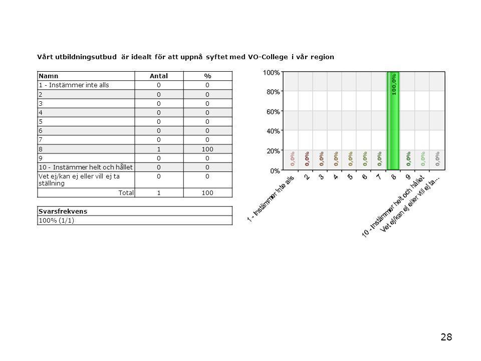 28 Vårt utbildningsutbud är idealt för att uppnå syftet med VO-College i vår region NamnAntal% 1 - Instämmer inte alls00 200 300 400 500 600 700 81100 900 10 - Instämmer helt och hållet00 Vet ej/kan ej eller vill ej ta ställning 00 Total1100 Svarsfrekvens 100% (1/1)