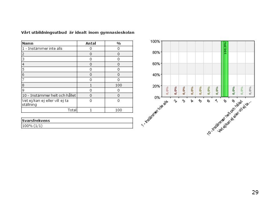 29 Vårt utbildningsutbud är idealt inom gymnasieskolan NamnAntal% 1 - Instämmer inte alls00 200 300 400 500 600 700 81100 900 10 - Instämmer helt och