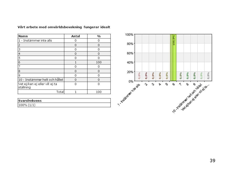 39 Vårt arbete med omvärldsbevakning fungerar idealt NamnAntal% 1 - Instämmer inte alls00 200 300 400 500 61100 700 800 900 10 - Instämmer helt och hå