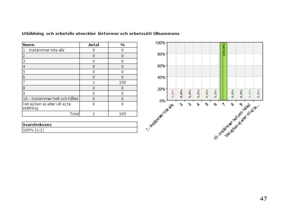 47 Utbildning och arbetsliv utvecklar lärformer och arbetssätt tillsammans NamnAntal% 1 - Instämmer inte alls00 200 300 400 500 600 71100 800 900 10 -