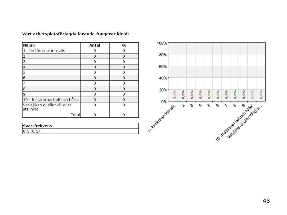 48 Vårt arbetsplatsförlagda lärande fungerar idealt NamnAntal% 1 - Instämmer inte alls00 200 300 400 500 600 700 800 900 10 - Instämmer helt och hållet00 Vet ej/kan ej eller vill ej ta ställning 00 Total00 Svarsfrekvens 0% (0/1)