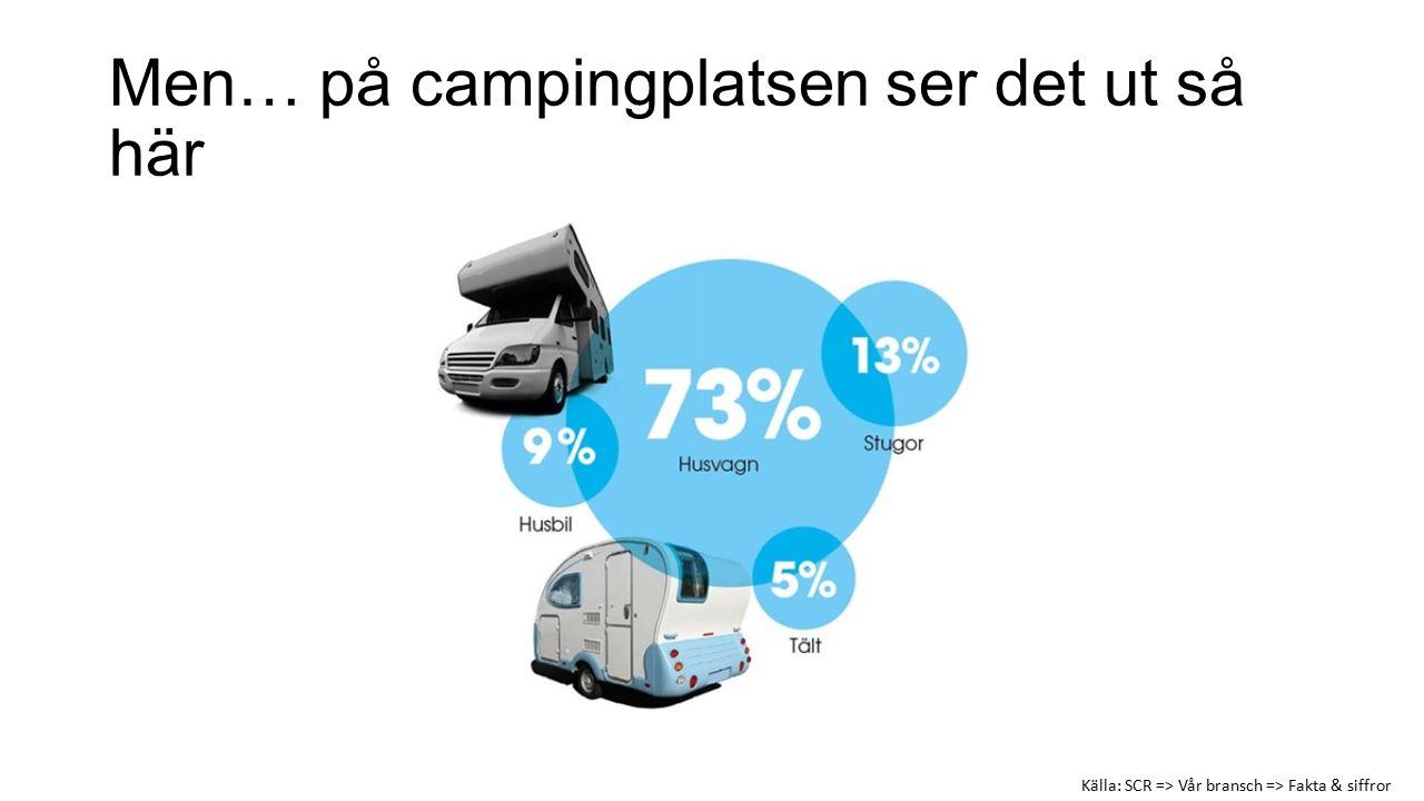 Men… på campingplatsen ser det ut så här Källa: SCR => Vår bransch => Fakta & siffror