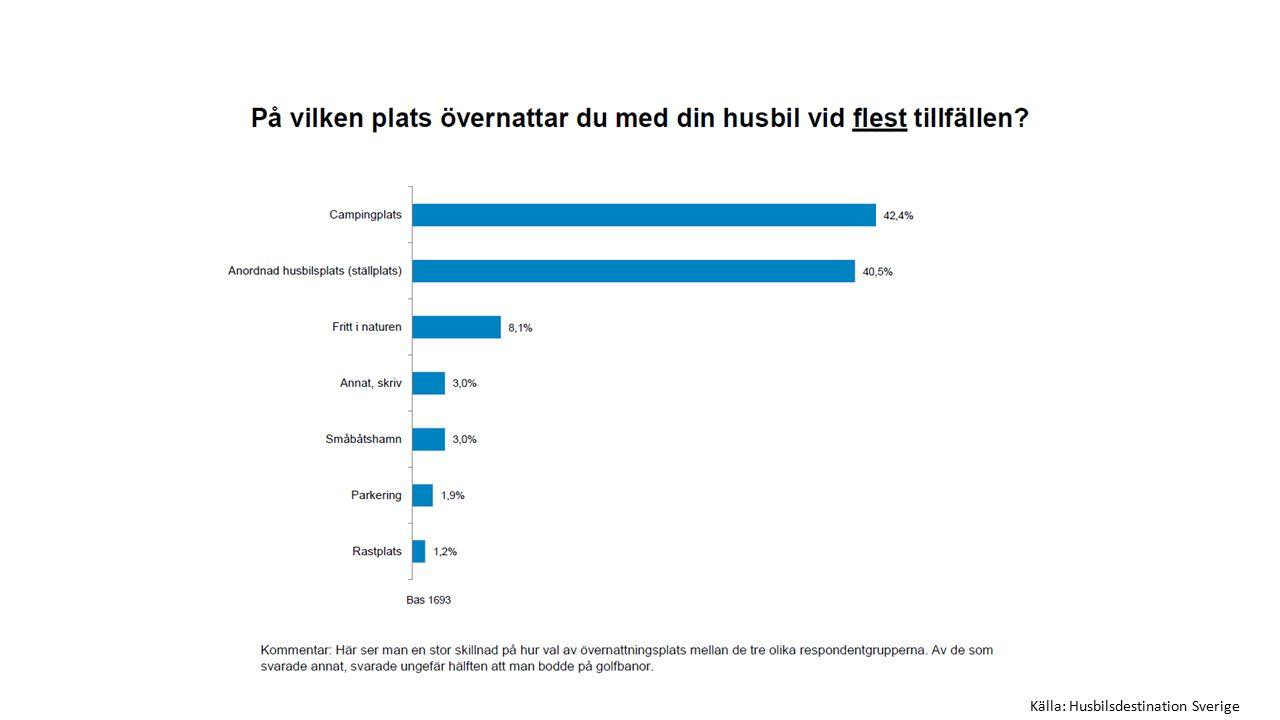 Källa: Husbilsdestination Sverige