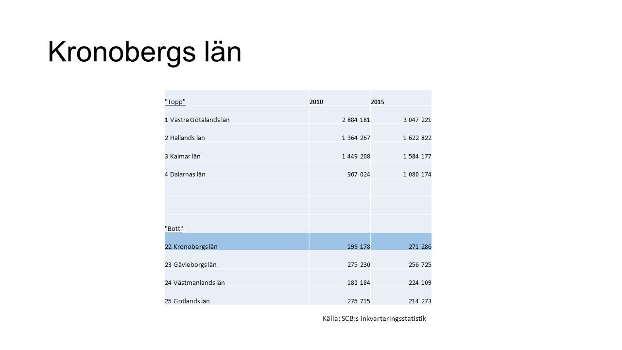 Kronobergs län Topp 20102015 1 Västra Götalands län2 884 1813 047 221 2 Hallands län1 364 2671 622 822 3 Kalmar län1 449 2081 584 177 4 Dalarnas län967 0241 080 174 Bott 22 Kronobergs län199 178271 286 23 Gävleborgs län275 230256 725 24 Västmanlands län180 184224 109 25 Gotlands län275 715214 273 Källa: SCB:s inkvarteringsstatistik