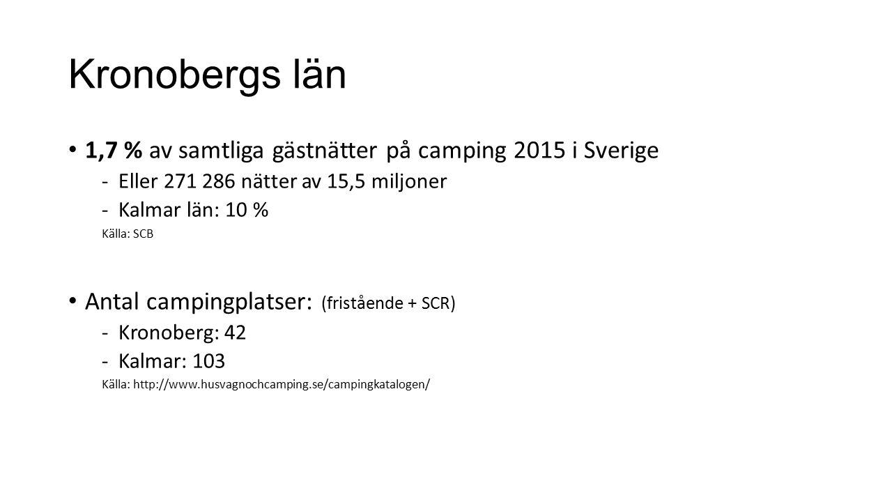 Kronobergs län 1,7 % av samtliga gästnätter på camping 2015 i Sverige -Eller 271 286 nätter av 15,5 miljoner -Kalmar län: 10 % Källa: SCB Antal campingplatser: (fristående + SCR) -Kronoberg: 42 -Kalmar: 103 Källa: http://www.husvagnochcamping.se/campingkatalogen/