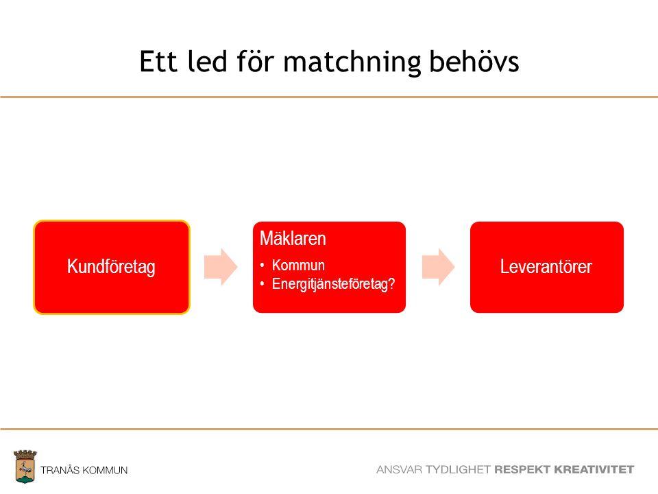 SAMHÄLLSBYGGNADSFÖRVALTNINGEN Ett led för matchning behövs Kundföretag Mäklaren Kommun Energitjänsteföretag.