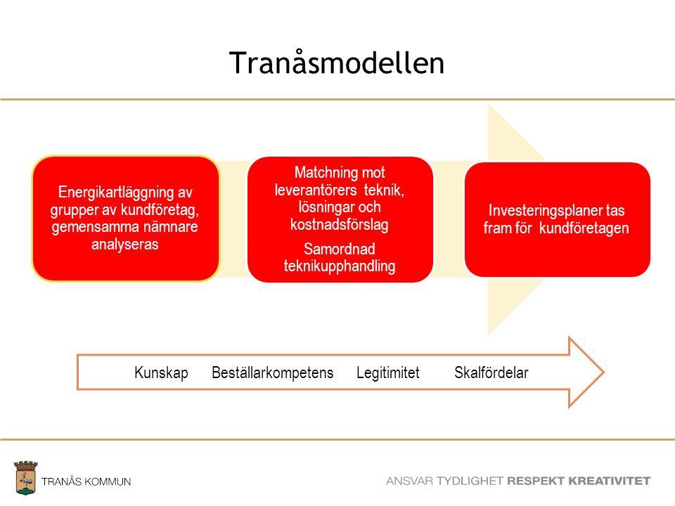SAMHÄLLSBYGGNADSFÖRVALTNINGEN Tranåsmodellen ger företagen…
