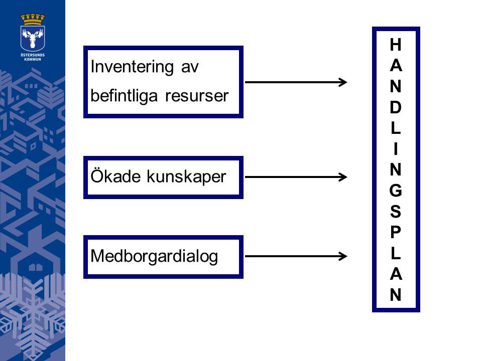 Inventering av befintliga resurser Medborgardialog Ökade kunskaper HANDLINGSPLANHANDLINGSPLAN