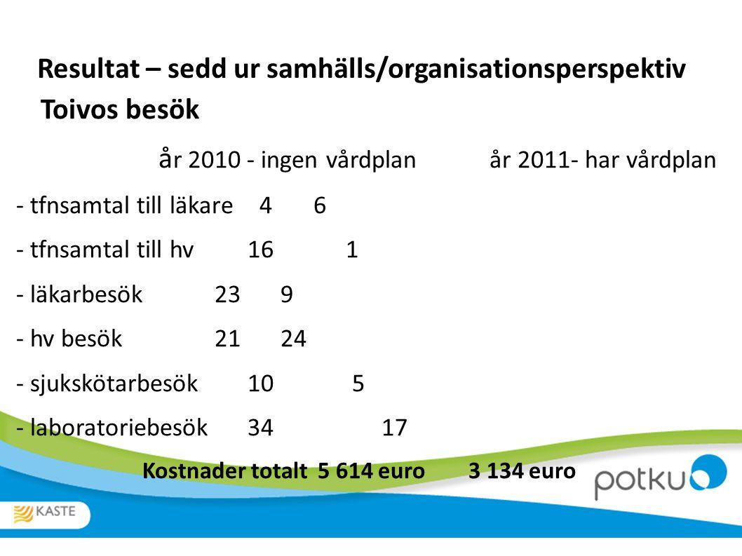 Resultat – sedd ur samhälls/organisationsperspektiv Toivos besök å r 2010 - ingen vårdplan år 2011- har vårdplan - tfnsamtal till läkare 46 - tfnsamtal till hv16 1 - läkarbesök239 - hv besök2124 - sjukskötarbesök10 5 - laboratoriebesök34 17 Kostnader totalt 5 614 euro 3 134 euro