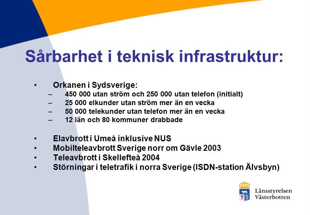 Sårbarhet i teknisk infrastruktur: Orkanen i Sydsverige: –450 000 utan ström och 250 000 utan telefon (initialt) –25 000 elkunder utan ström mer än en vecka –50 000 telekunder utan telefon mer än en vecka –12 län och 80 kommuner drabbade Elavbrott i Umeå inklusive NUS Mobilteleavbrott Sverige norr om Gävle 2003 Teleavbrott i Skellefteå 2004 Störningar i teletrafik i norra Sverige (ISDN-station Älvsbyn)