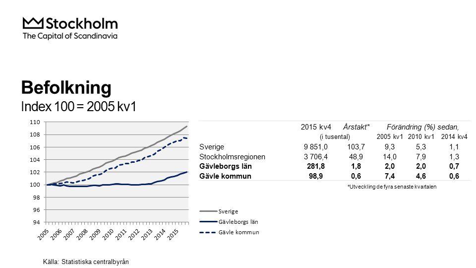 Befolkning Index 100 = 2005 kv1 2015 kv4Årstakt*Förändring (%) sedan, (i tusental)2005 kv12010 kv12014 kv4 Sverige9 851,0103,79,35,31,1 Stockholmsregionen3 706,448,914,07,91,3 Gävleborgs län281,81,82,0 0,7 Gävle kommun98,90,67,44,60,6 Källa: Statistiska centralbyrån *Utveckling de fyra senaste kvartalen