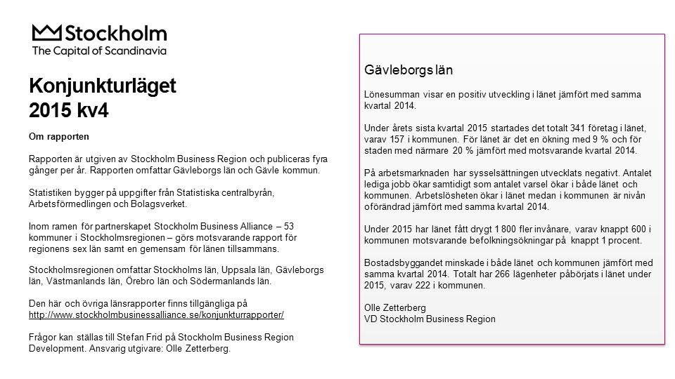 Lönesumma i privat sektor Index 100 = 2005 kv1 2015 kv4 Förändring (%) sedan, Mdkr2005 kv12010 kv12014 kv4 Sverige289,864,030,55,2 Stockholmsregionen130,170,331,25,9 Gävleborgs län6,657,122,43,2 Källa: Statistiska centralbyrån