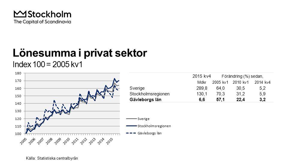 Kommersiella övernattningar Index 100 = 2008 kv4 (kv4, 2008 - 2015) Källa: Statistiska centralbyrån och Tillväxtverket 2015 kv4Årstakt*Förändring (%) sedan, (i tusental) 2008 kv42010 kv42014 kv4 Sverige 9 88959 88129,922,37,5 Stockholmsregionen 3 80118 11742,832,17,3 Gävleborgs län 18299524,73,16,1 Gävle kommun 7431047,524,67,1 *Utveckling de fyra senaste kvartalen OBS: Kommunsiffran är exklusive camping