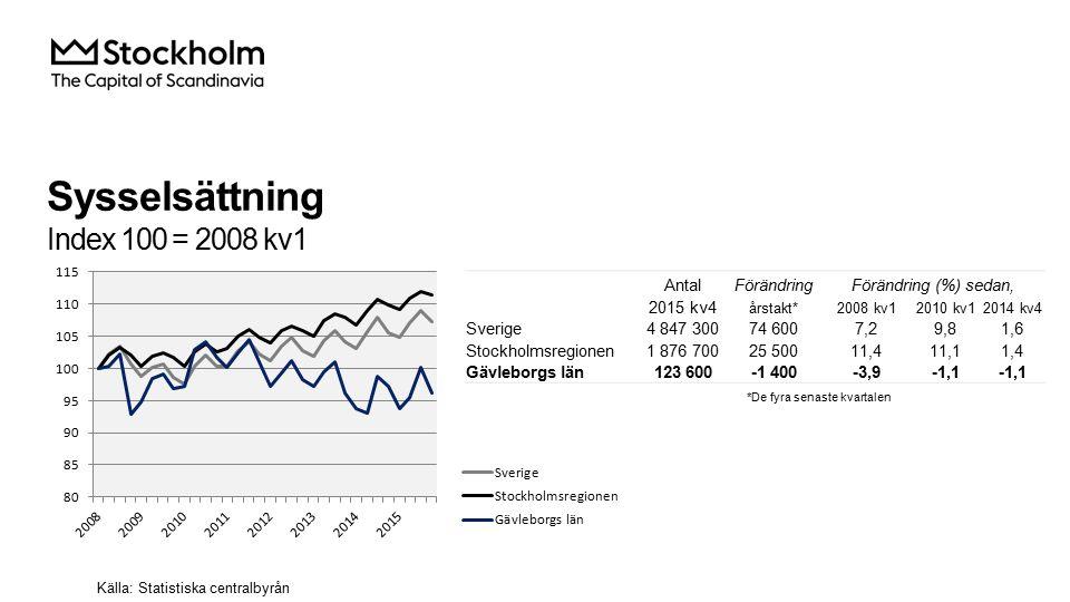 Sysselsättning Index 100 = 2008 kv1 AntalFörändringFörändring (%) sedan, 2015 kv4 årstakt*2008 kv12010 kv12014 kv4 Sverige4 847 30074 6007,29,81,6 Stockholmsregionen1 876 70025 50011,411,11,4 Gävleborgs län123 600-1 400-3,9-1,1 Källa: Statistiska centralbyrån *De fyra senaste kvartalen