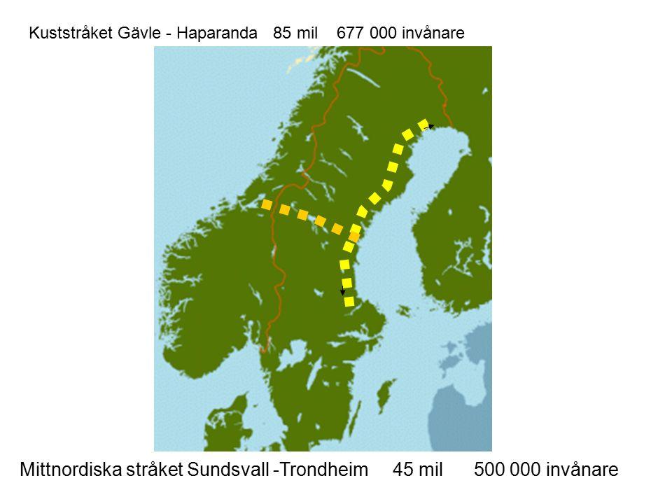 Kuststråket Gävle - Haparanda 85 mil 677 000 invånare Mittnordiska stråket Sundsvall -Trondheim 45 mil 500 000 invånare