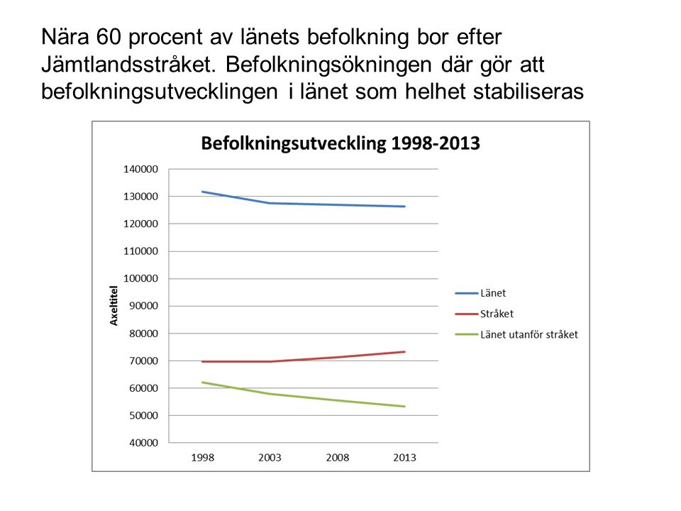 Yngre befolkning i Jämtlandsstråket Befolkning 2013. Andelar per årsklass i och utanför stråket