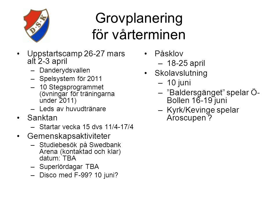 Grovplanering för höstterminen Höstterminscamp –20-21 augusti –Danderydsvallen –Huvudtränare samt pappatränare –Kräftskiva med föräldrar lördagskväll – fund raising.