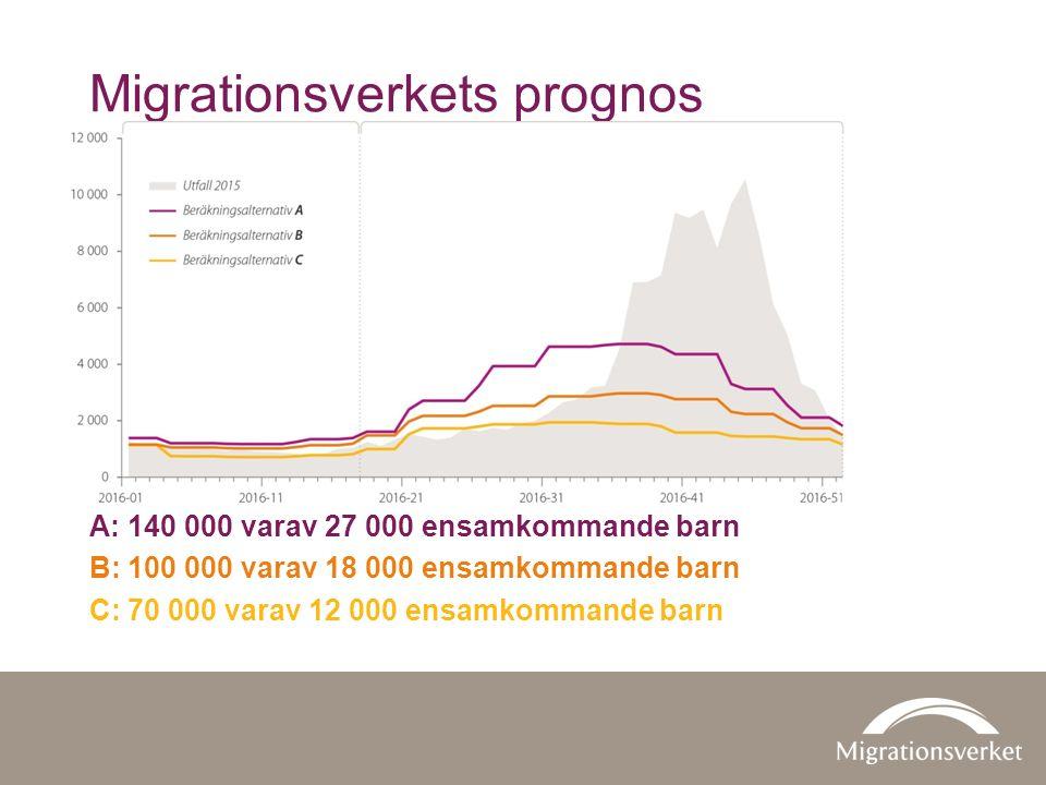 Migrationsverkets prognos A: 140 000 varav 27 000 ensamkommande barn B: 100 000 varav 18 000 ensamkommande barn C: 70 000 varav 12 000 ensamkommande barn
