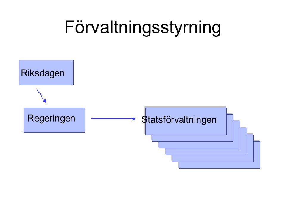 Förvaltningsstyrning Regeringen Riksdagen Statsförvaltningen