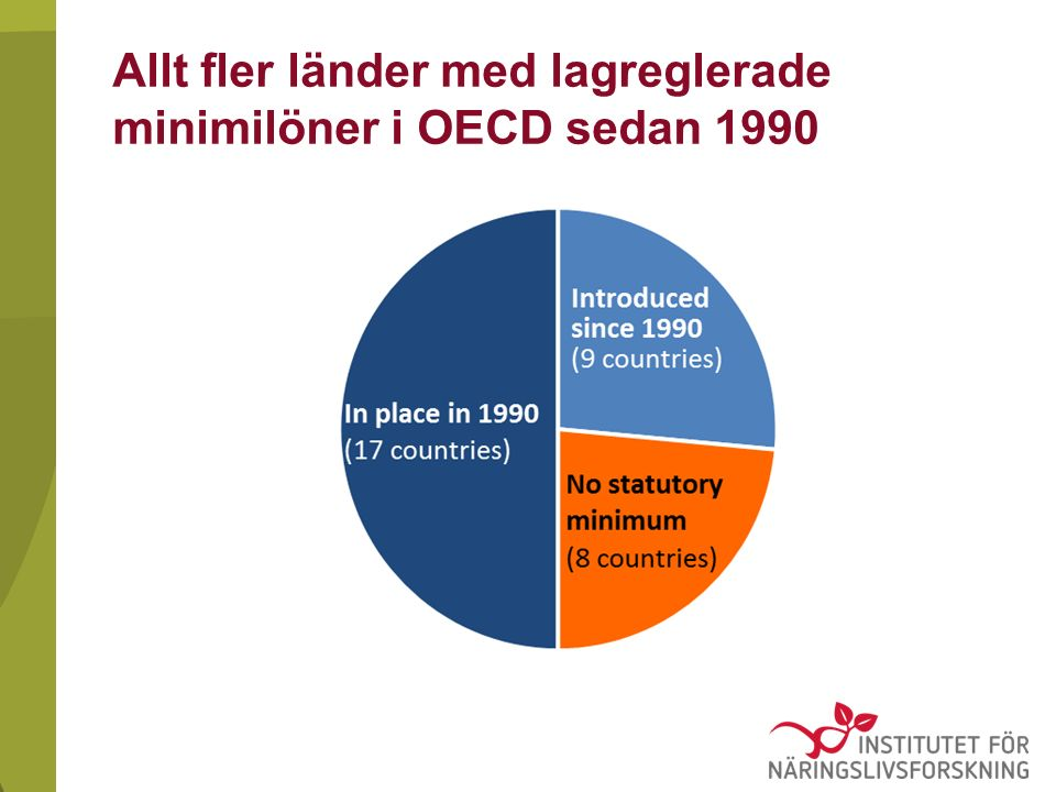 Allt fler länder med lagreglerade minimilöner i OECD sedan 1990