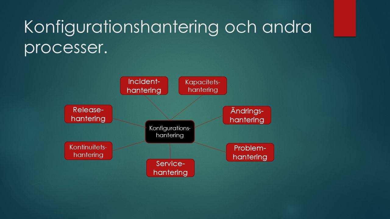 Konfigurationshantering och andra processer. Konfigurations- hantering Ändrings- hantering Problem- hantering Incident- hantering Service- hantering K