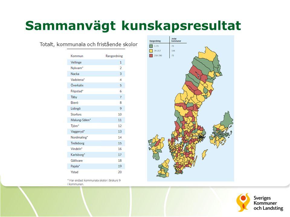 Sammanvägt kunskapsresultat Totalt, kommunala och fristående skolor