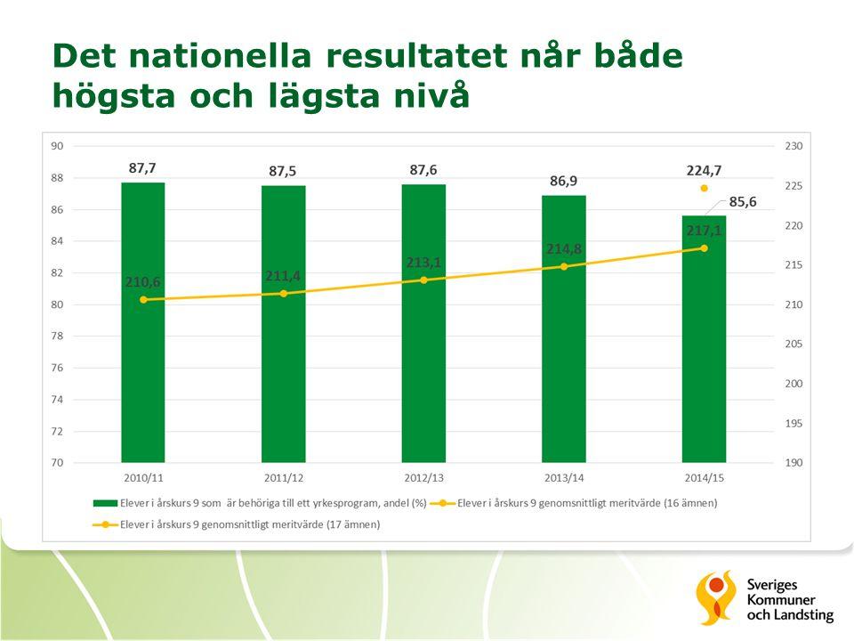Det nationella resultatet når både högsta och lägsta nivå