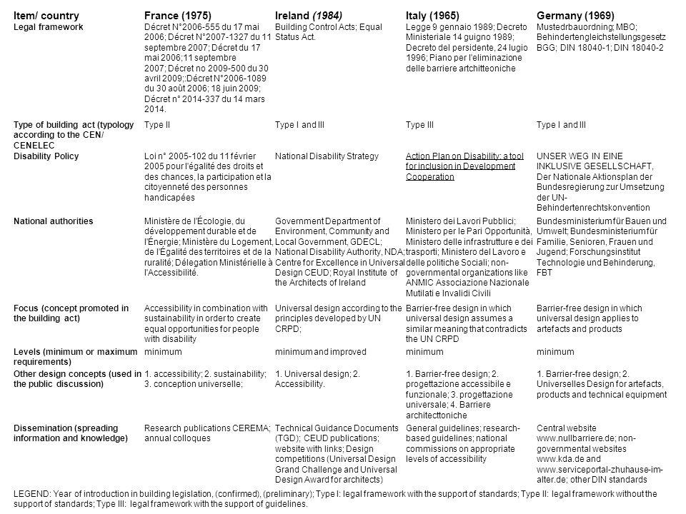 Item/ countryFrance (1975)Ireland (1984)Italy (1965)Germany (1969) Legal frameworkDécret N°2006-555 du 17 mai 2006; Décret N°2007-1327 du 11 septembre