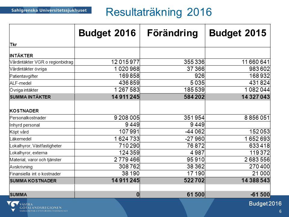 Förändringar jämfört med 2016  Index totalt 257 mnkr  Användning av Eget kapital 2015 utgår, -61 mnkr  VÖK: nettotillskott 12 mnkr, –varav ordnat införande 70 mnkr –jämställda löner 24 mnkr, –IT utveckling 14 mnkr (motsvarande 16 mnkr ökade kostnader till VGRIT) –avdrag ny styrmodell Regionservice -36 mnkr  Tillskott från HSS mfl 80 mnkr – mycket finns i utfall 2015 men ej i bdg –akutenprojekt (66,1 mnkr) inget i bdg 2015 –psykiatrisatsning (20,1 mnkr) –standardiserade vårdförlopp (31 mnkr) –ordnat införande, (-34 mnkr, varav hepatit-C -75 mnkr)  BOIC ökning med 92 mnkr från 2015 (varav oklar finansiering 16 mnkr)  Ökade externa intäkter 77 mnkr (transplantation, onkologi, kirurgi) Budget 2016 7