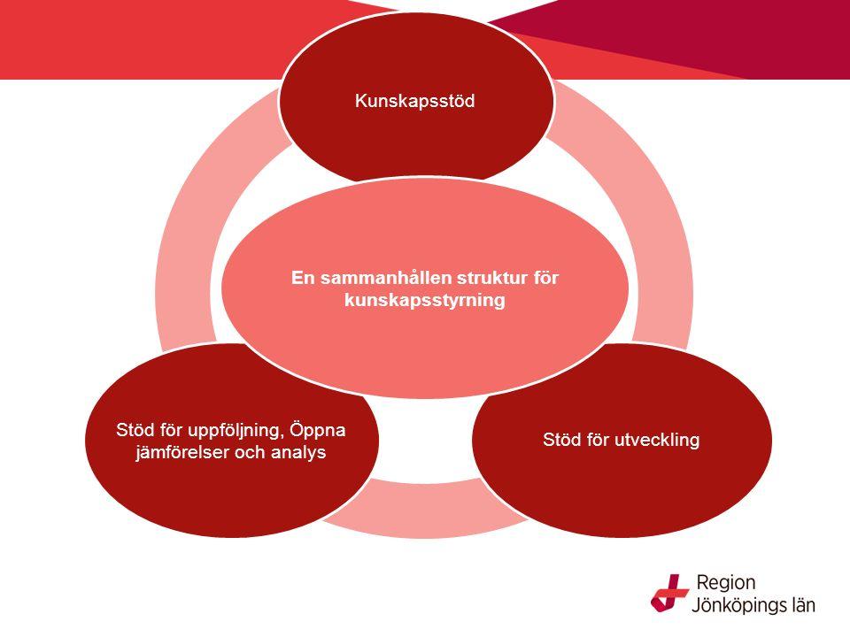 Kunskapsstöd Stöd för utveckling Stöd för uppföljning, Öppna jämförelser och analys En sammanhållen struktur för kunskapsstyrning